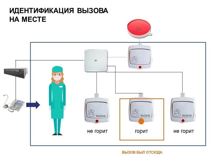 Индикатор кнопки вызова медперсонала: идентификация пациента