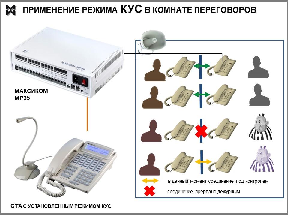Сзема реализации режима КУС на базе Максиком MP35