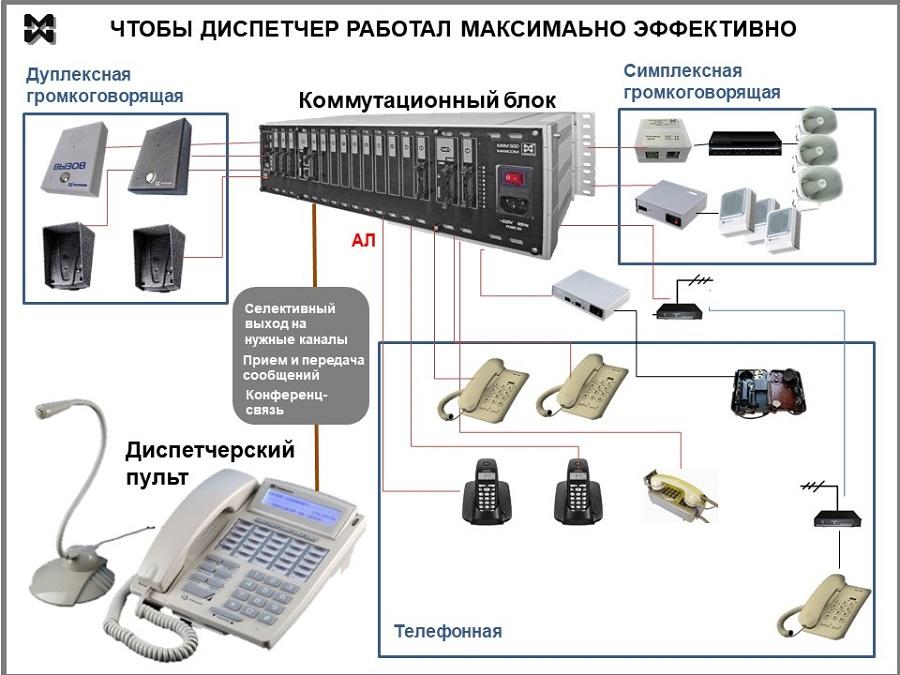 Диспетчерская связь: виды, оборудование.
