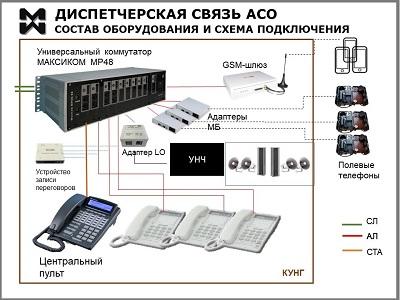 Оператианая диспетчерская связь через автомобиль АСО. Схема.