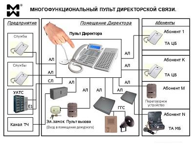 Оперативная директорская связь. Схема подключения.