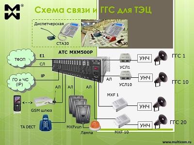 Диспетчерская громкоговорящая связб для ТЭЦ. Схема.