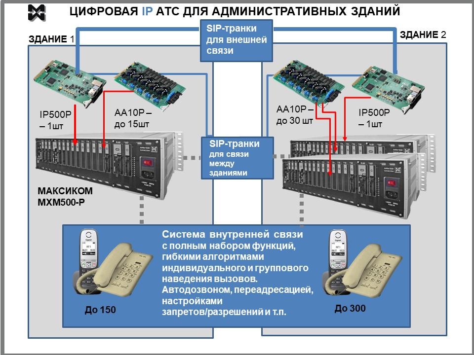 телефонизация административных зданий. Схема объединения SIP и аналоговой телефонии