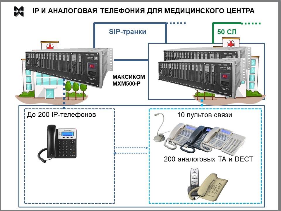 телефонизация медицинского учреждения. IP и аналоговая телефония