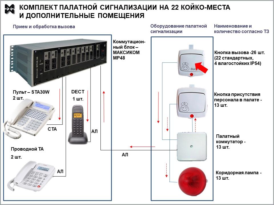 Палатная сигнализация и связь в комплекте на 22 койко-места. Состав и схема.