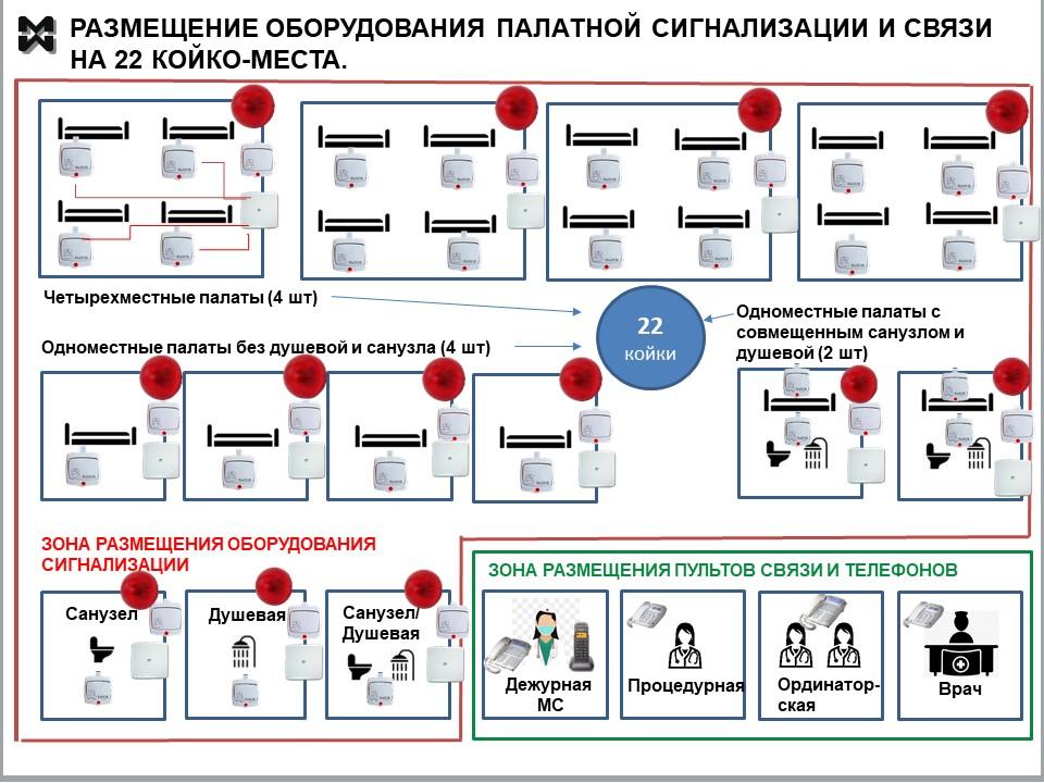 Схема размещения оборудования палатной сигнализации в реабилитационном отделении.