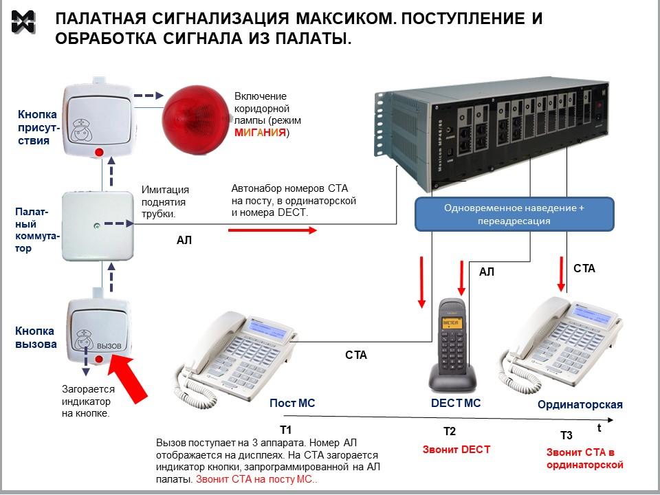 Палатная сигнализация и связь в комплекте. Схема поступления сигналов