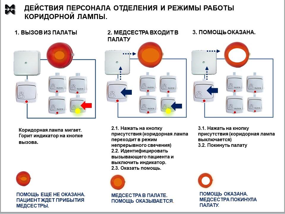 Схема действий медсестры и отображение действий в работе коридорной лампы.