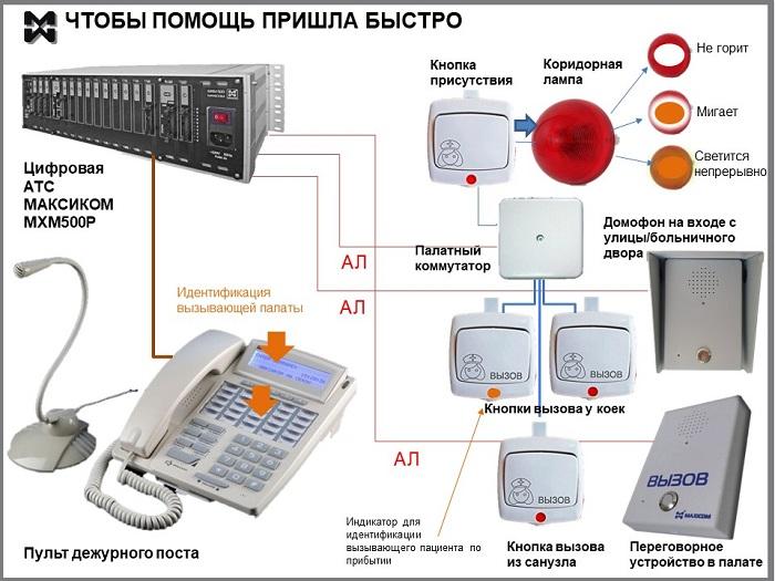 Оперативная связь для инфекционной болььницы: оборудование сигнализации и связи