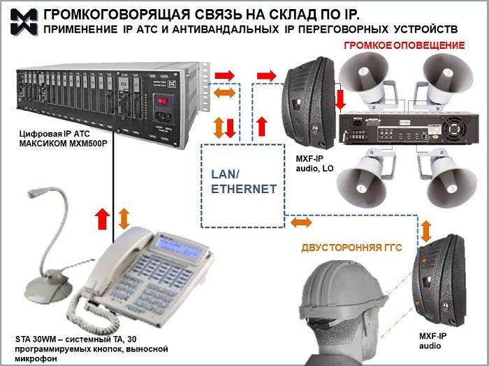 Громкая связь на склад по IP - схема