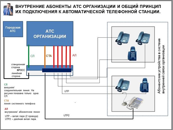 Подключение внутренних абонентов к мини АТС. Принципиальная схема.