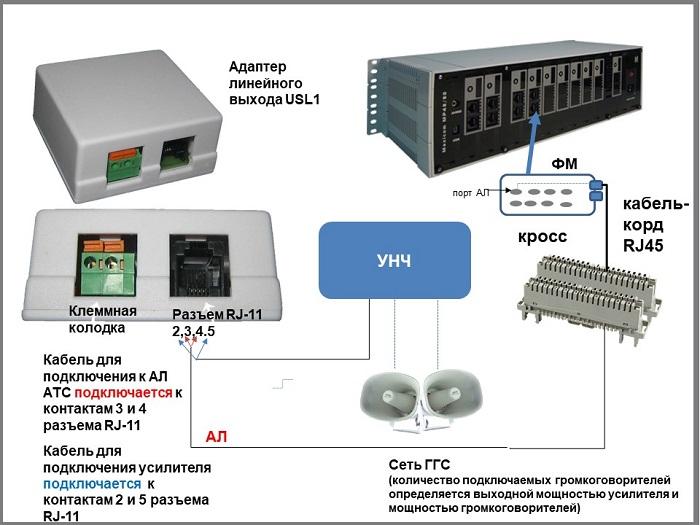 Схема подключения ГГС к АТС. Адавтер линейного выхода
