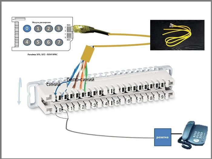 Подключение внутренних абонентов к мини АТС: применение корда RJ45