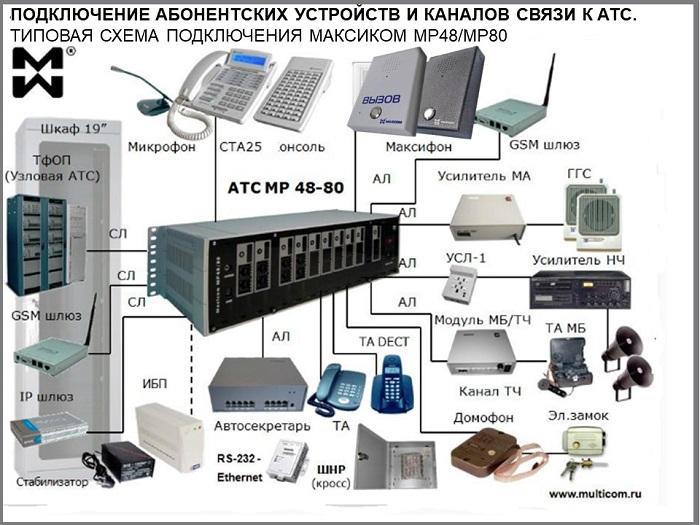 Подключение внутренних абонентов к АТС организации. Схема.