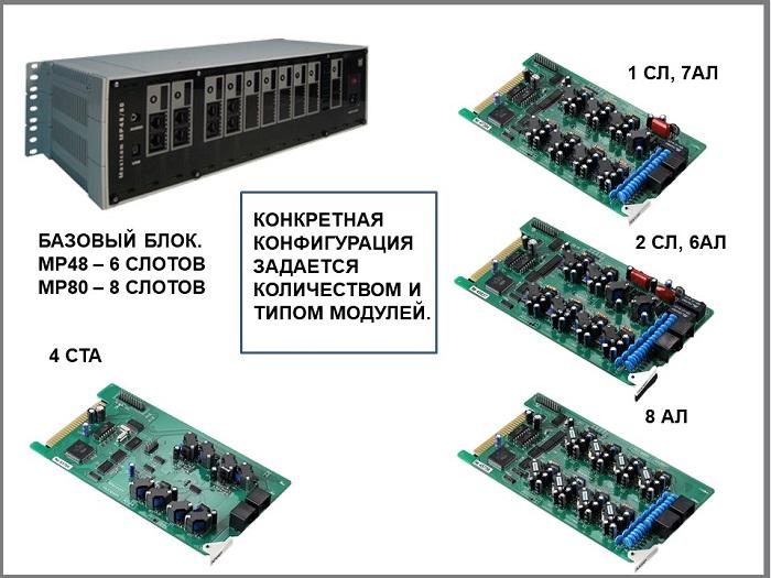 Функциональные модули для подключения СЛ, АЛ и лини СТА к АТС
