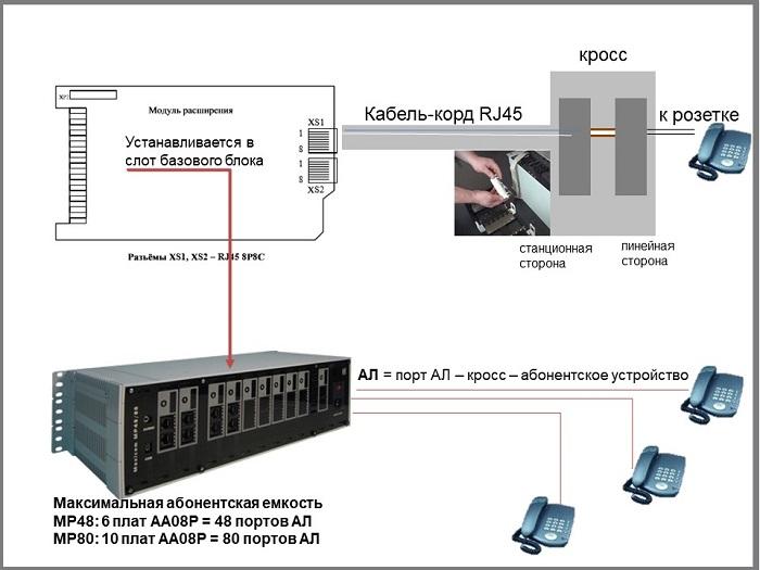 Подключение телефонного аппарата к мини АТС МАКСИКОМ MP48/MP80.