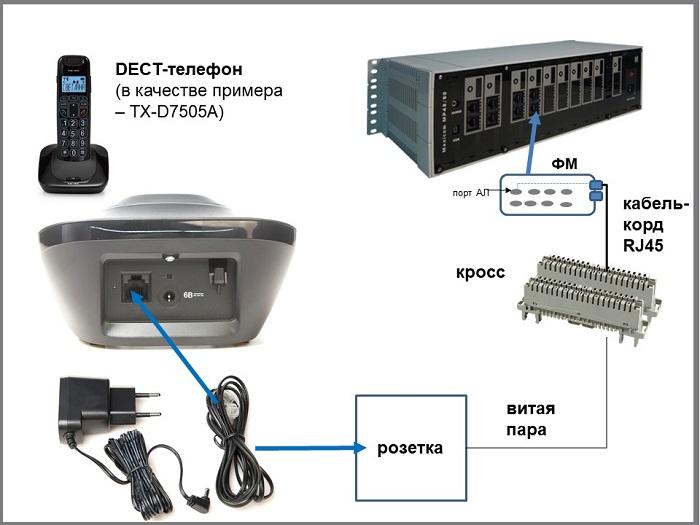 Подключение внутренних абонентов к мини АТС: схема подключения DECT