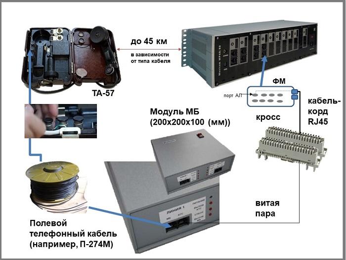 Подключение телефона МБ к мини АТС