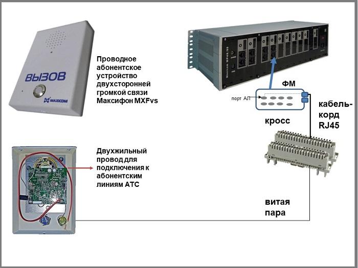 Подключение проводного переговорного устройства к мини АТС