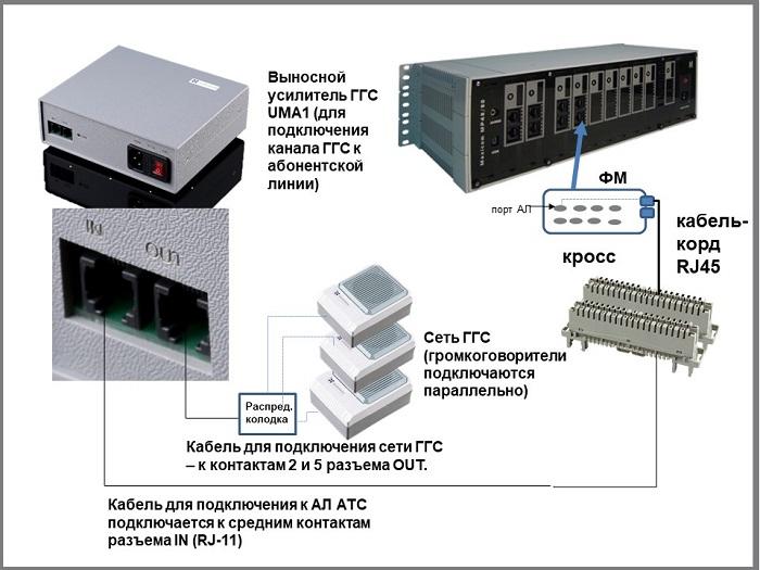 Схема подключения ГГС. Усилитель UMA1