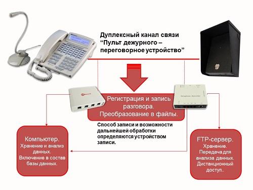Запись оперативных переговоров и хранение информации.