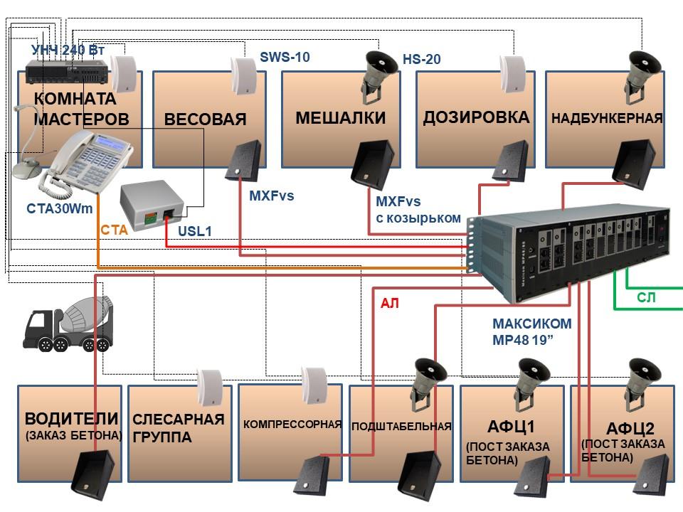 Диспетчерская громкоговорящая связь. Схема для бетонного завода.