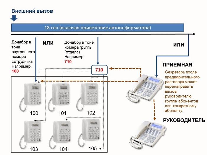 Схема входящей связи в УАТС по аналоговым СЛ с использованием режима DISA