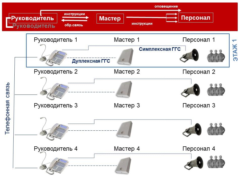 Связь между кабинетами и производством. Принципиальная схема.