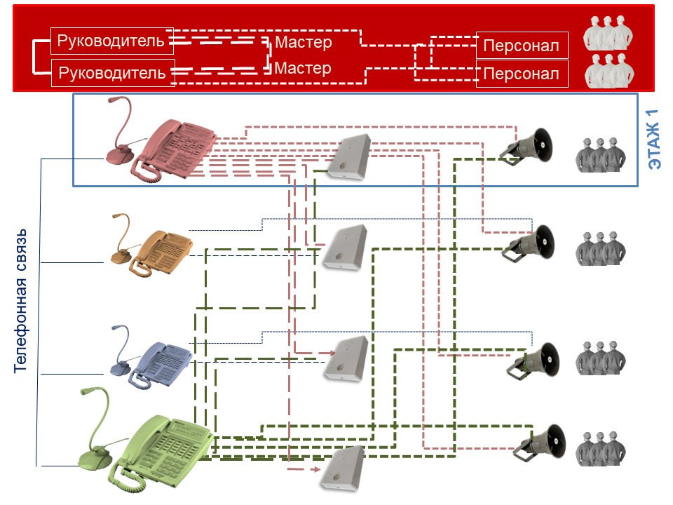 Схема наведения вызовов с пульта в системе производственной связи
