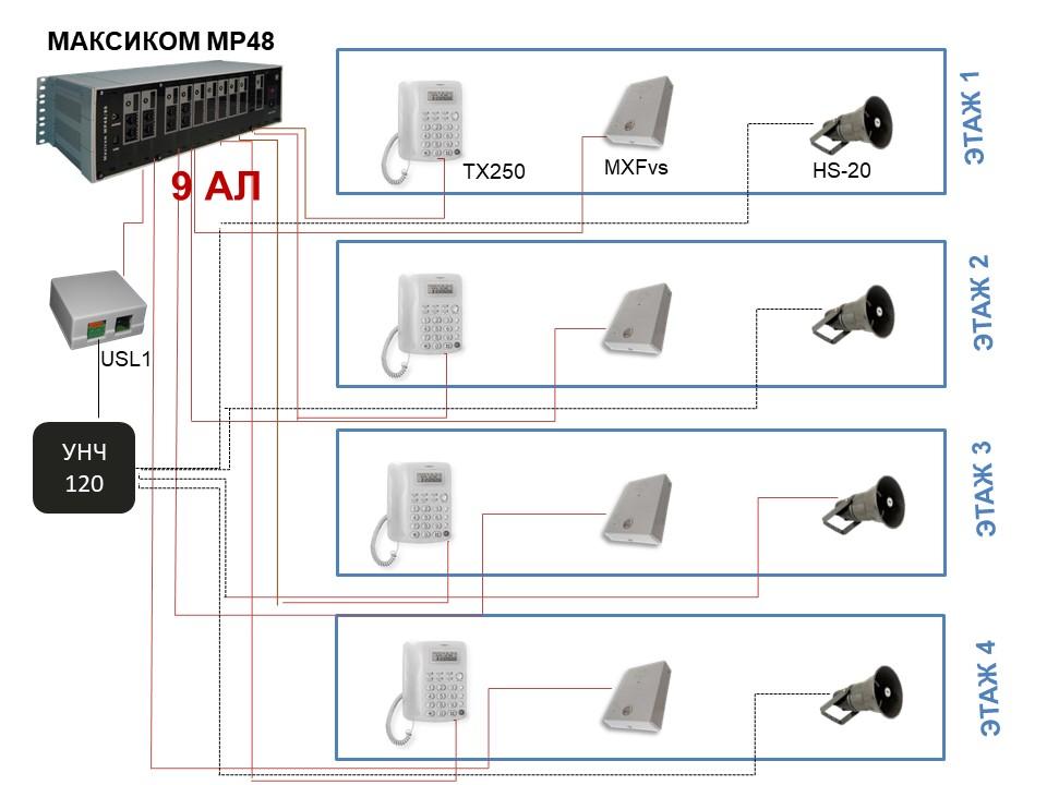 Связь между кабинетами и производством с использованием обычных телефонов.