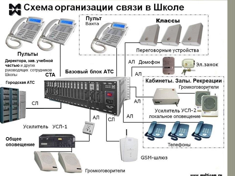 Система связи для школы. Схема организации.