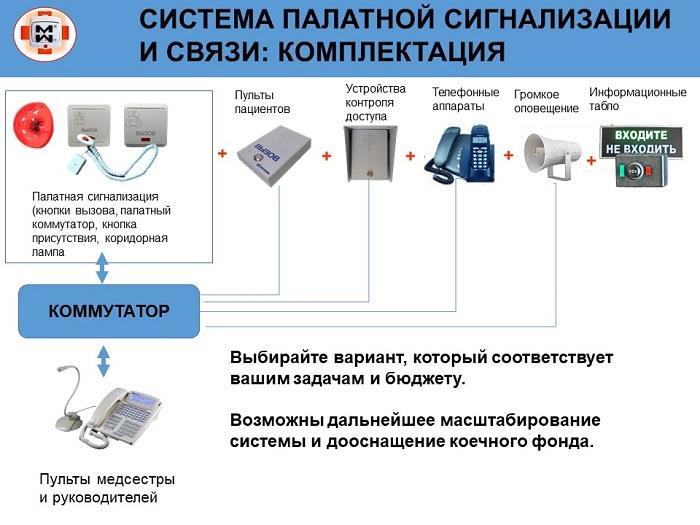 Схема комплектации палатной связи и СКУД.