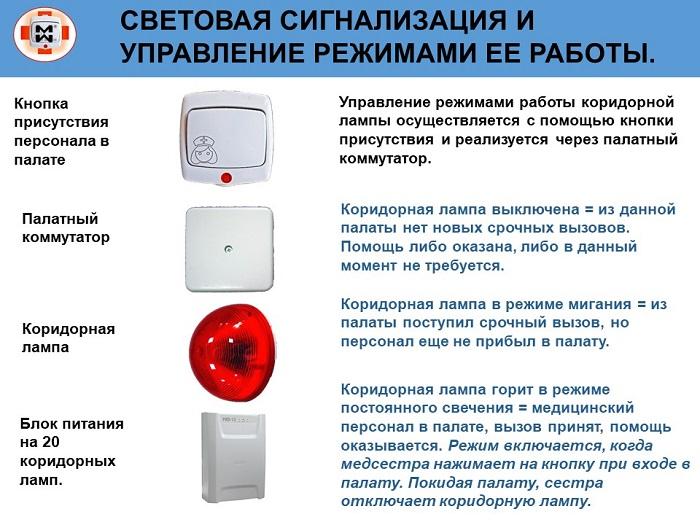 Фото компонентов системы палатной сигнализации