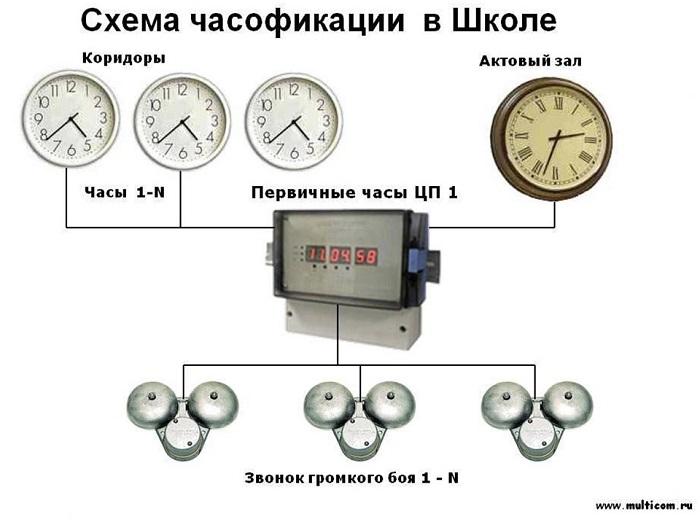 Управление учебным процессом: схема часолфикации