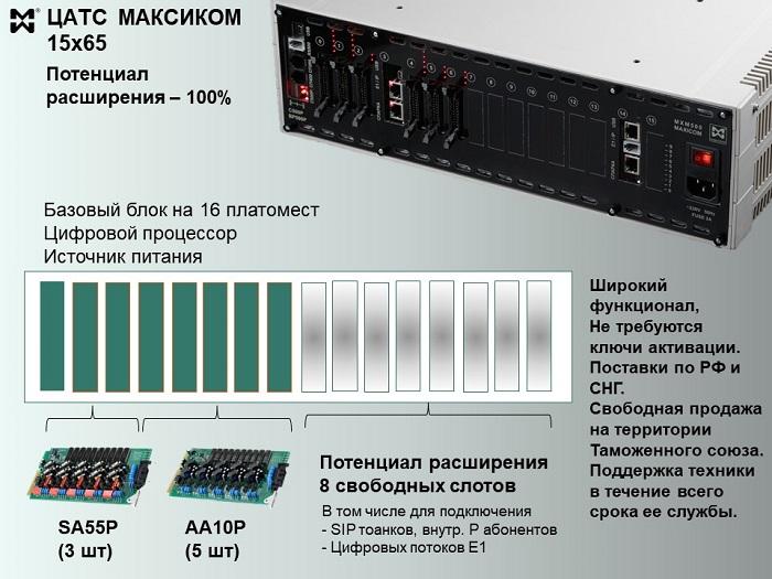 АТС 1кх65 состав оборудования