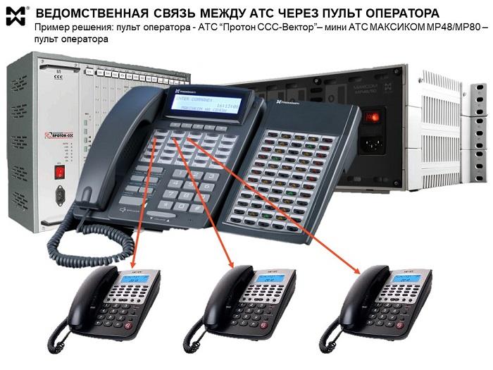 Пульт оператора АТС подразделения