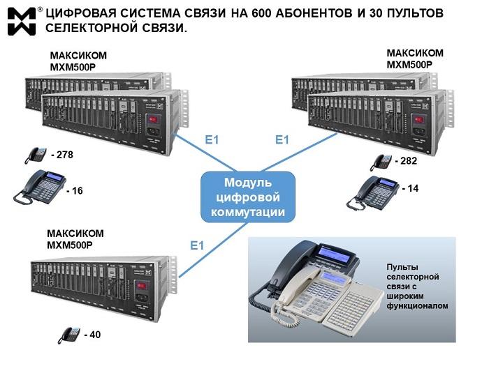 Цифровая АТС на 600 абонентов. Схема построения.