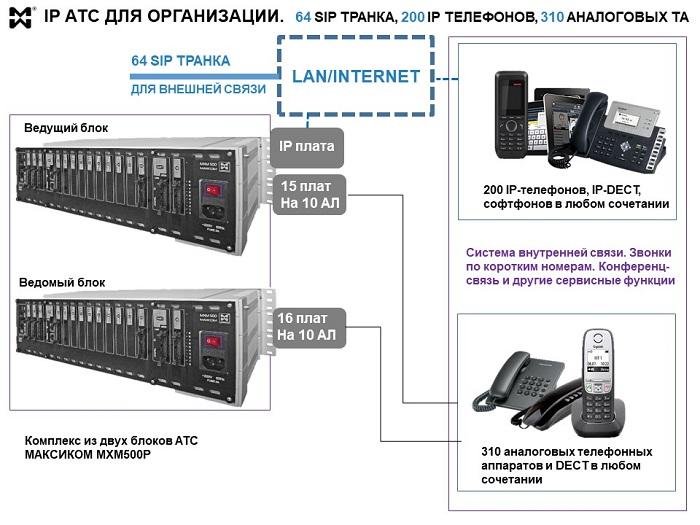 Расширение IP АТС c 500 до 510 внутренних абонентов.