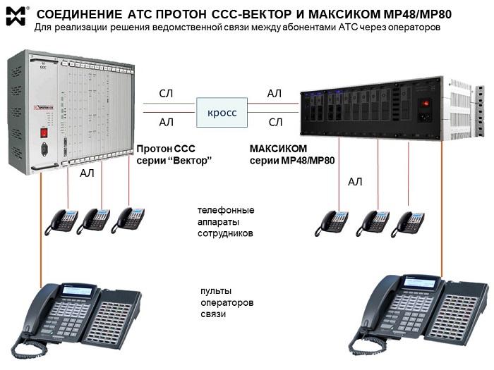 Системный телефон АТС STA30w подключение к АТС Протон и Вектор.