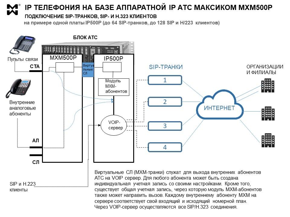 Архитектура аппаратной IP АТС МАКСИКОМ MXM500P