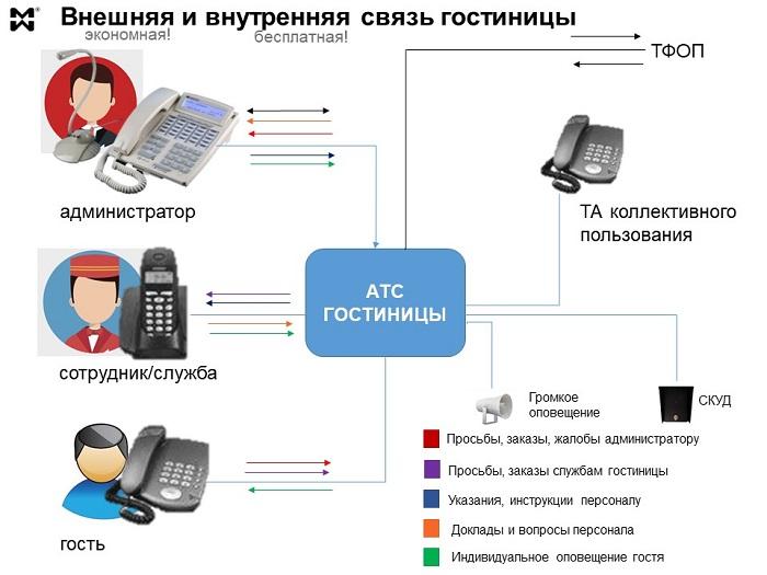 Мини атс для гостиницы, потоки информации через АТС
