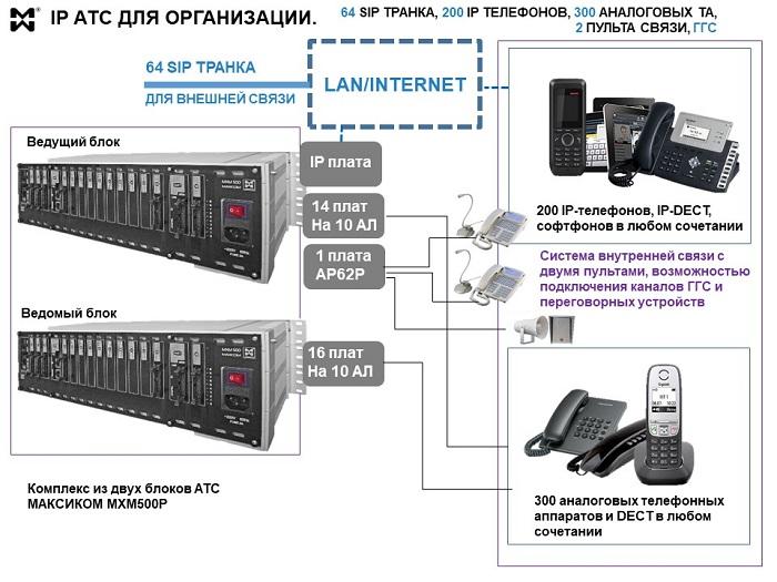 IP АТС yf 500 абонентов с двумя пультами управления и возможностью ГГС