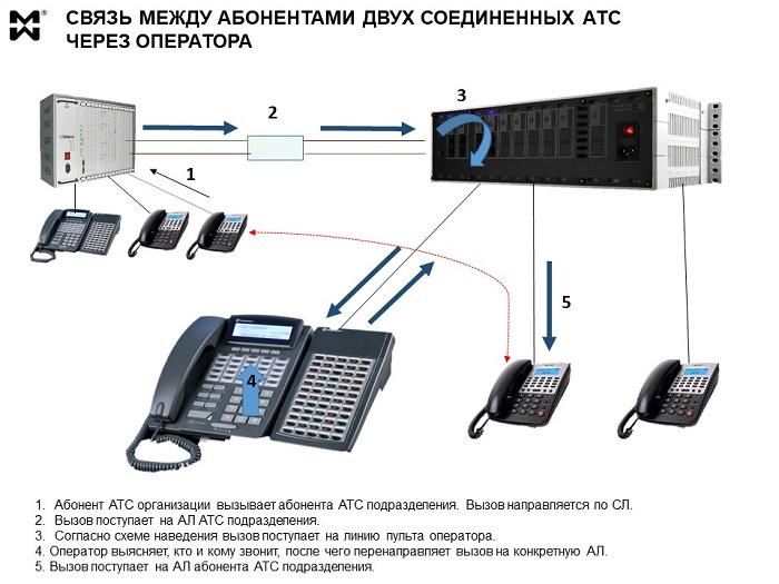 Пульт оператора - системный телефон АТС. Схема связи.