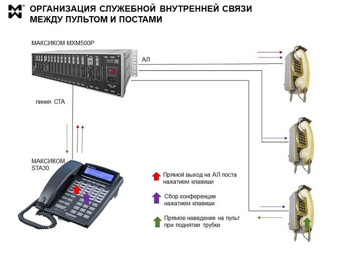судовая АТС: схема связи ПУЛЬТ-ПОСТ