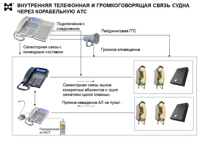 Схема служебной связи на судне через КАТС.