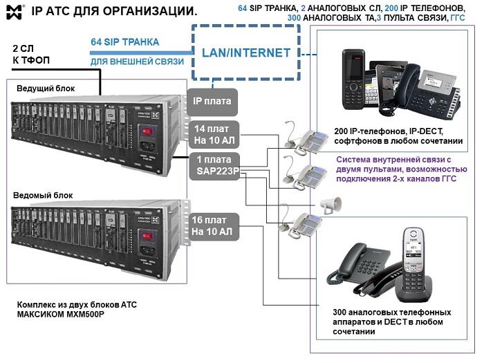 Схема подключения IP АТС с IP и аналоговыми абонентами и дополнительными каналами внешней и внутренней связи
