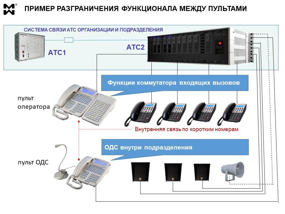 Пульт оператора связи и диспетчерский пульт. Разграничение функций.
