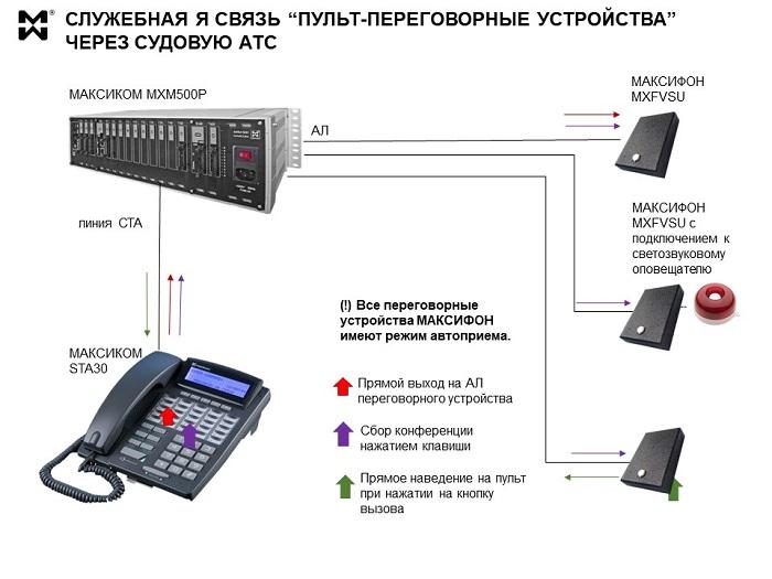 АТС для судовой связи: схема включения переговорных устройств.