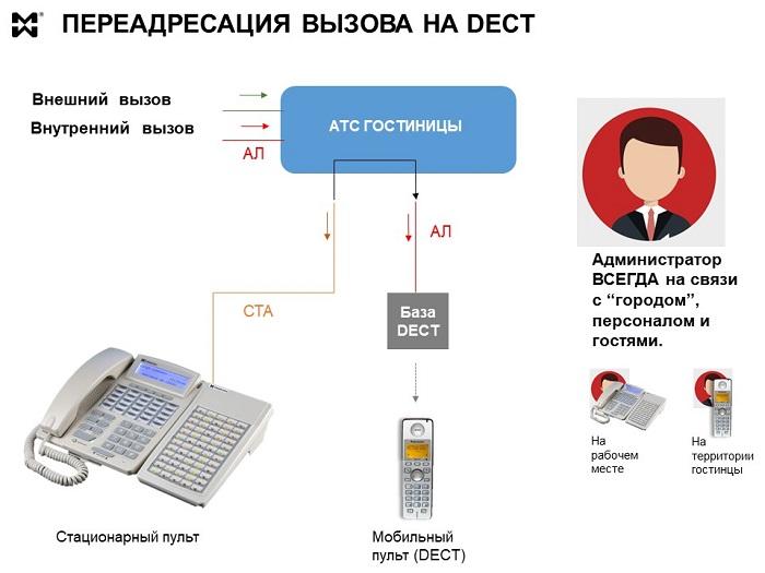 Схема переадресации с пульта администратора на DECT