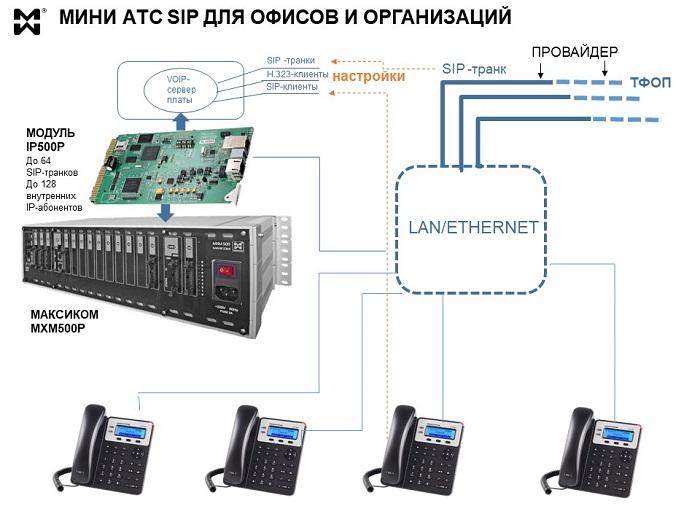 Мини АТС SIP схема подключения